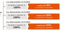 funcionamiento deposito ecommerce catalunyacaixa