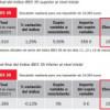Depósito IBEX Up 5.5 II de ActivoBank