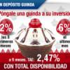 On Depósito Guinda de Caixa Galicia